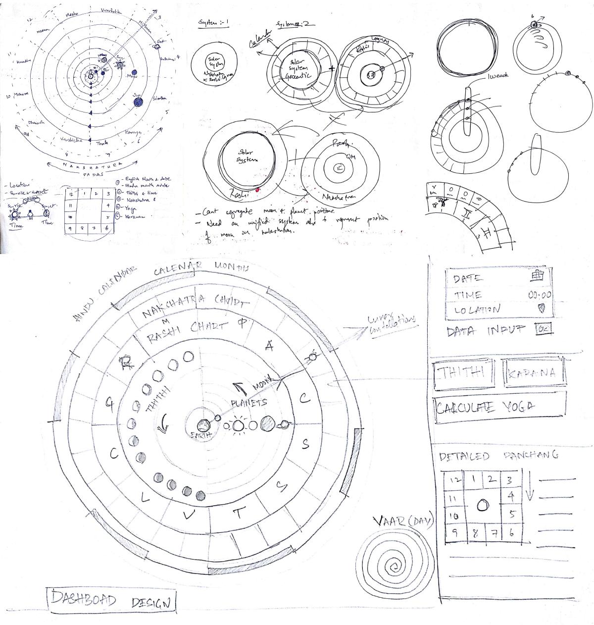 Rajesh Portfolio - Visualising Panchang from Vedic Astrology