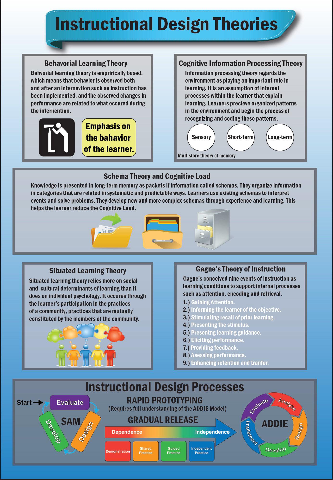 Laura Jimenez Instructional Design Theories