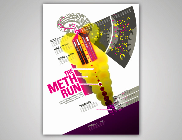 This Information Graphics Poster Displays What Happens To The Body During A Run Typical Use Pattern For Crystal Meth