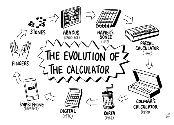 Jeffrey Phillips The Evolution Of The Calculator
