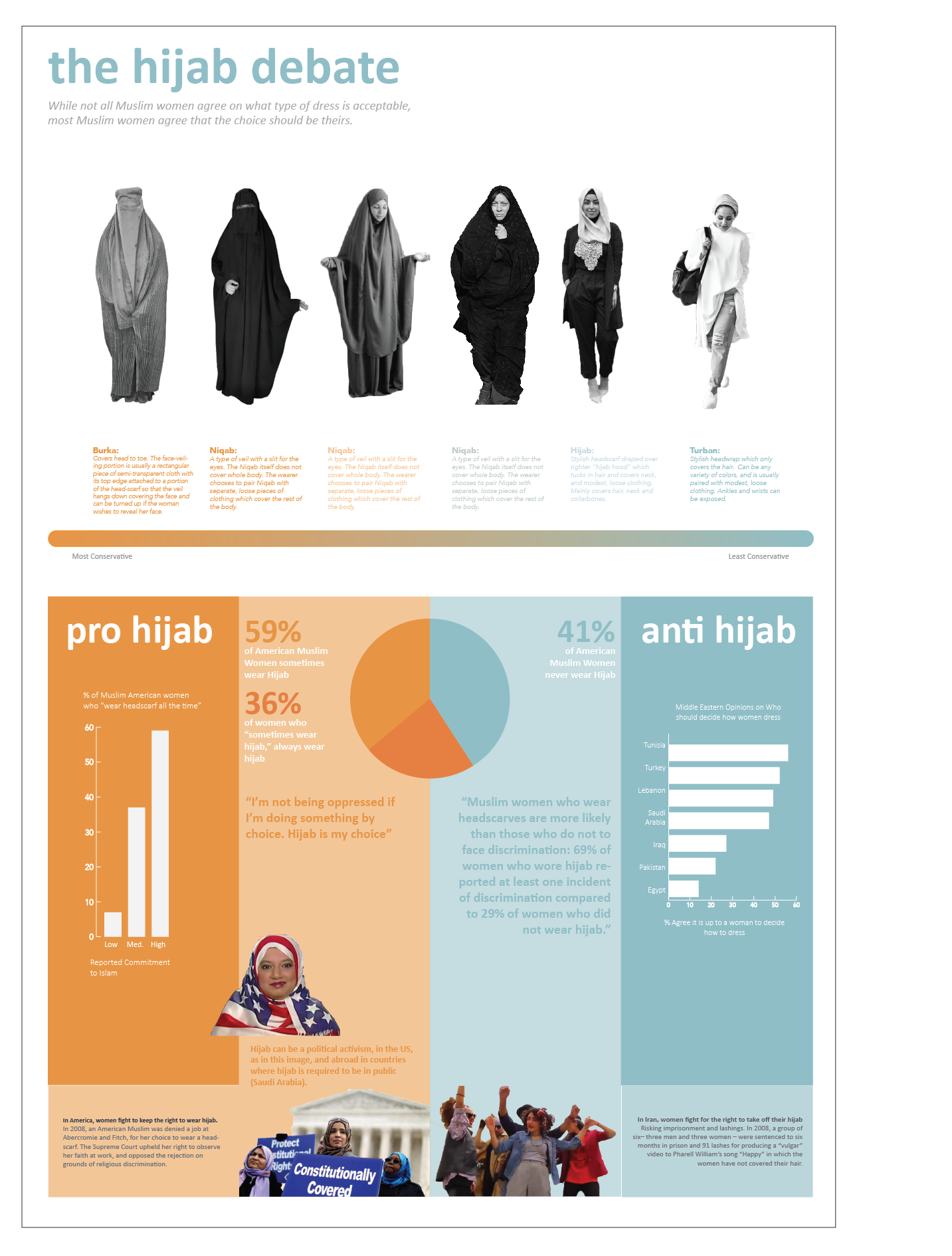 Maureen McLennon Religious Dress Infographic - Top three religions in the world