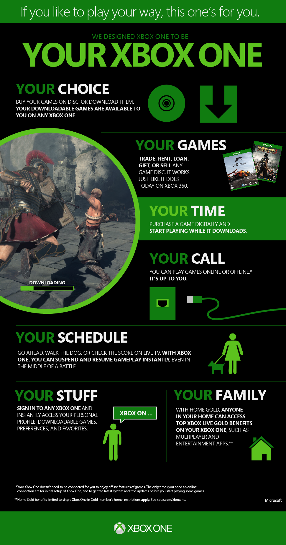 Xbox one infographics drove 100k likes and 20k shares