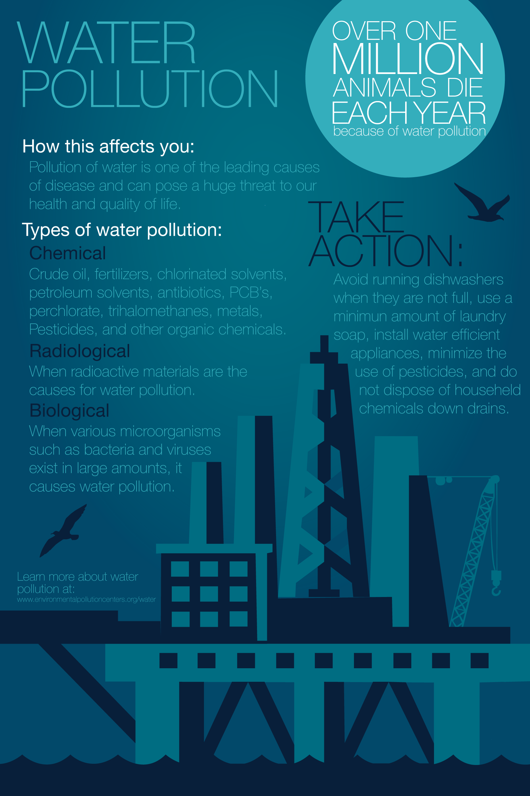 this was my capstone project as a senior graphic design major a series of five posters were created to promote awareness of these environmental causes