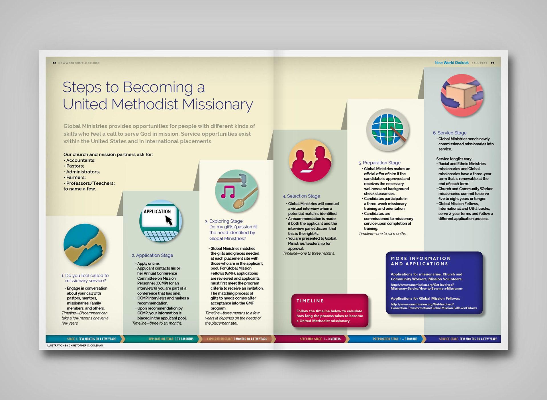 CG Coleman | Art + Design - New World Outlook Maps/Infographics
