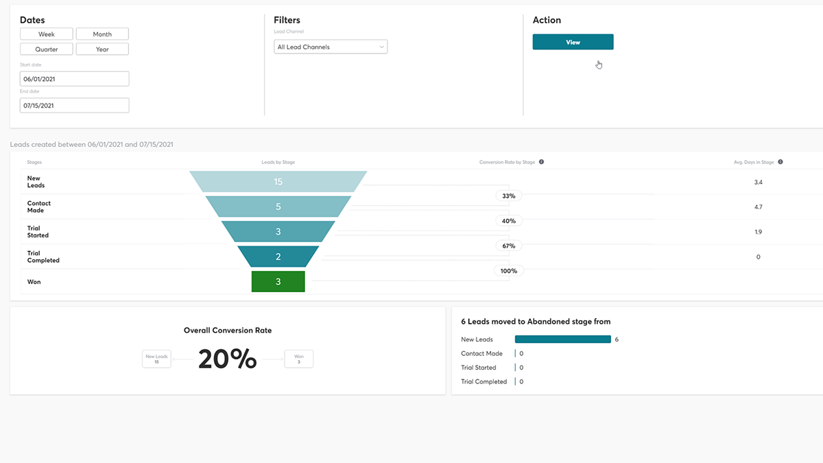 Sales Funnel Analytics report overview