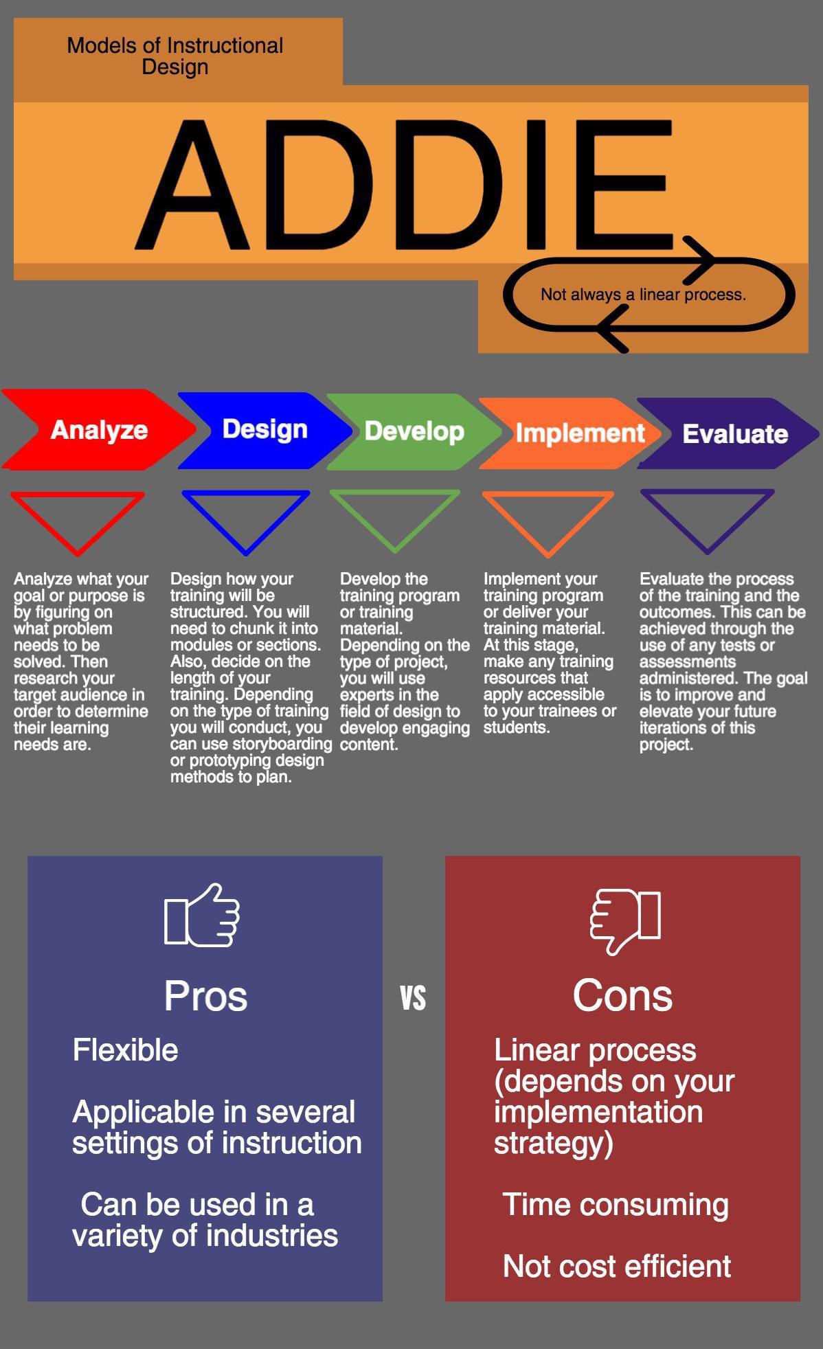 Allison Moxam Models Of Instructional Design Infographics